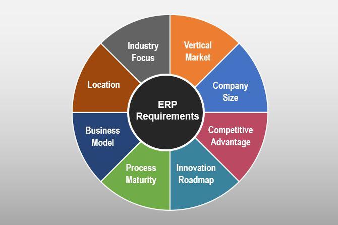ERP Requirements Wheel
